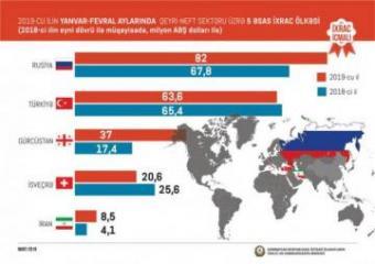 Azərbaycanın qeyri-neft sektoru üzrə ixracı 16,5% artıb