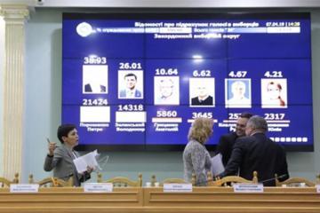 Ukraynada prezident seçkilərinin ilk turunun rəsmi nəticələri açıqlanıb