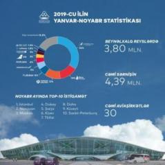 Аэропорты Азербайджана обслужили свыше 5 млн. пассажиров