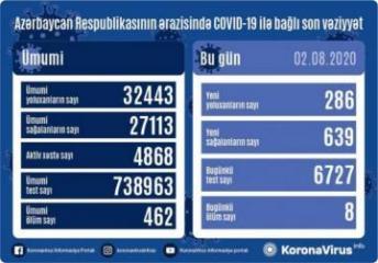 Azərbaycanda daha 639 nəfər COVID-19-dan sağalıb, 286 nəfər yoluxub, 8 nəfər vəfat edib