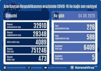 Azərbaycanda daha 588 nəfər COVID-19-dan sağalıb, 226 nəfər yoluxub, 5 nəfər vəfat edib