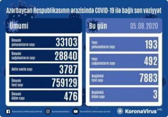 Azərbaycanda daha 492 nəfər koronavirusdan sağalıb, 193 nəfər yoluxub, 3 nəfər vəfat edib