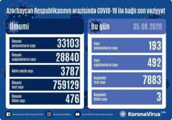 Azerbaijan documents 492 recoveries, 193 fresh coronavirus cases, 3 deaths in the last 24 hours