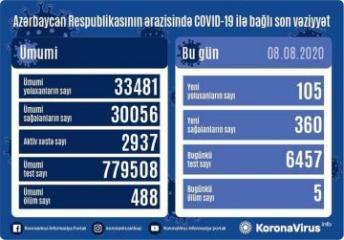 В Азербайджане выявлено еще 105 случаев заражения коронавирусом, 360 человек вылечились, 5 человек скончались