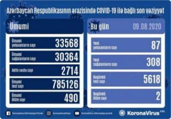 Azərbaycanda bir gündə 308 nəfər COVID-19-dan sağalıb, 87 nəfər yoluxub, 2 nəfər vəfat edib