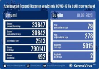 Azərbaycanda daha  278 nəfər koronavirusdan sağalıb, 79 nəfər yoluxub, 2 nəfər vəfat edib