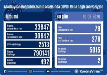 Azerbaijan documents 278 recoveries, 79 fresh coronavirus cases, 2 deaths in the last 24 hours