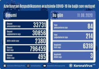 Azerbaijan documents 214 recoveries, 84 fresh coronavirus cases, 3 deaths in the last 24 hours