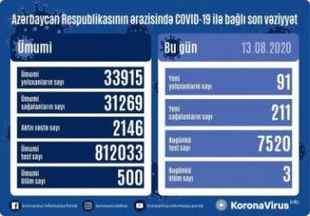 В Азербайджане выявлен еще 91 случай заражения коронавирусом, 211 человек вылечились, 3 скончались