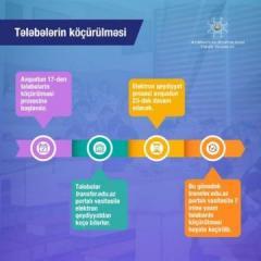 С 17 августа начинается процесс перевода студентов