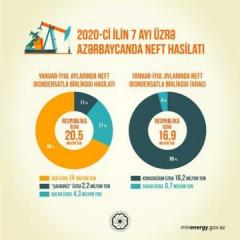 Azerbaijan reduces oil production