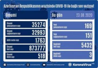 Azərbaycanda bir gündə  169 nəfər COVID-19-a yoluxub, 151  nəfər sağalıb, 3  nəfər vəfat edib