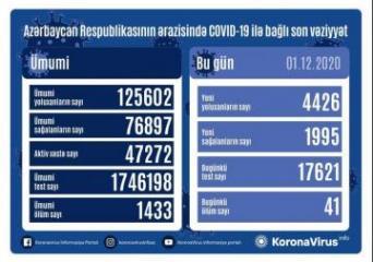 Azərbaycanda koronavirusa 4426 yeni yoluxma qeydə alınıb, 1995 nəfər sağalıb, 41 nəfər vəfat edib