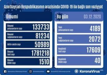 Azərbaycanda koronavirusa 4 189 yeni yoluxma qeydə alınıb, 2072 nəfər sağalıb, 40 nəfər vəfat edib