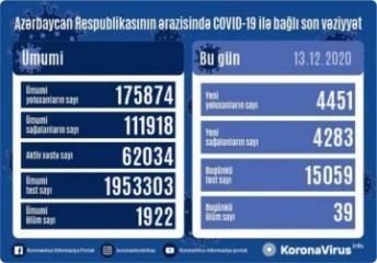 Azərbaycanda son sutkada 4451  nəfər COVID-19-a yoluxub, 4283 nəfər sağalıb, 39  nəfər vəfat edib