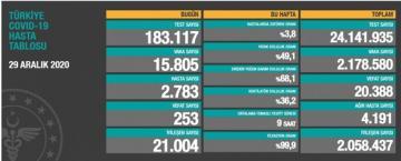 Türkiyədə COVID-19-dan son sutkada 253 nəfər ölüb