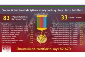Vətən Müharibəsində iştirak etmiş 82 670 hərbi qulluqçu təltif olunub