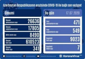 Azerbaijan documents 471 fresh coronavirus cases, 549 recoveries, 7 deaths