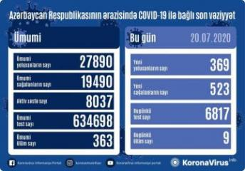 Azerbaijan documents 369 fresh coronavirus cases, 523 recoveries, 9 deaths