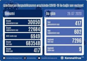 Azərbaycanda son sutkada 602 nəfər  COVID-19-dan sağalıb,  417 nəfər yoluxub, 9 nəfər vəfat edib