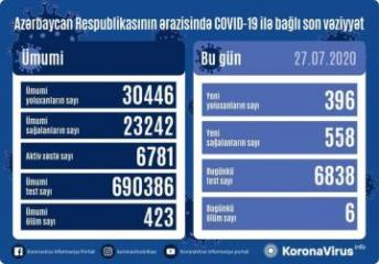 Azerbaijan documents 558 recoveries, 396 fresh coronavirus cases, 6 deaths in the last 24 hours