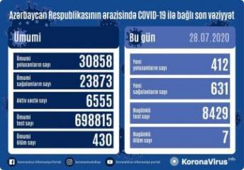 Azərbaycanda daha 631 nəfər koronavirusdan sağalıb, 412 nəfər yoluxub, 7 nəfər vəfat edib