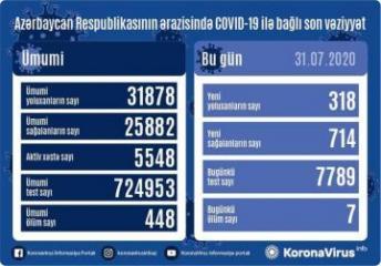 Azərbaycanda daha 714 nəfər koronavirusdan sağalıb, 318 nəfər yoluxub, 7 nəfər vəfat edib