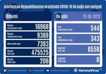 Azərbaycanda bir gündə 544 nəfərdə COVID-19 aşkarlanıb, 8 nəfər vəfat edib
