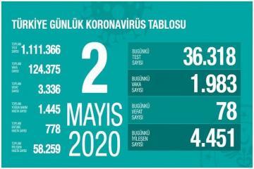 В Турции за сутки от коронавируса умерли 78 человек