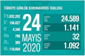 В Турции за сутки от коронавируса умерли 32 человека