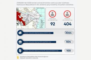 Ermənilərin təxribatının nəticəsi: 504 mülki obyekt, 100 yaşayış binası və 3064 yaşayış evi yararsız hala düşüb