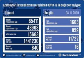 Azərbaycanda son sutkada 1 663 nəfər COVID-19-a yoluxub, 859 nəfər sağalıb, 16 nəfər vəfat edib