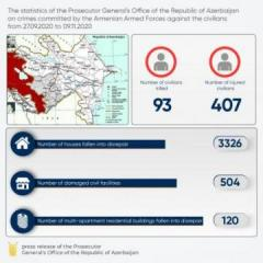 Statistics of crimes, committed by Armenian armed forces against Azerbaijani civilians, revealed