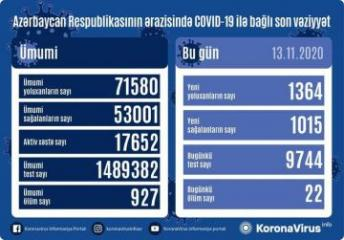 Azerbaijan documents 1,364 fresh coronavirus cases, 1,015 recoveries, 22 deaths in the last 24 hours
