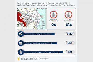Prosecutor General Office: 94 civilians killed as a result of Armenian provocations so far