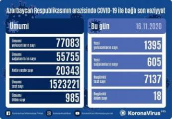 Azerbaijan documents 1,395 fresh coronavirus cases, 605 recoveries, 18 deaths in the last 24 hours