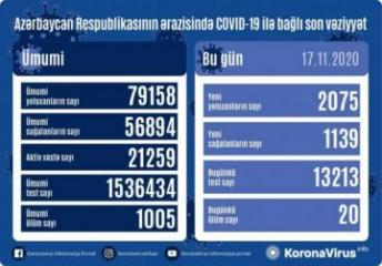Azerbaijan documents 2,075 fresh coronavirus cases, 1,139 recoveries, 20 deaths in the last 24 hours