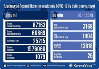 Azərbaycanda koronavirusa 3169 yeni yoluxma faktı qeydə alınıb, 1404 nəfər sağalıb, 26 nəfər vəfat edib