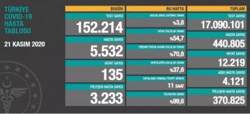 Türkiyədə son sutkada koronavirusdan ölüm sayı 135-i keçib