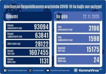 Azərbaycanda son sutkada 3196  nəfər COVID-19-a yoluxub, 1598  nəfər sağalıb, 24 nəfər vəfat edib