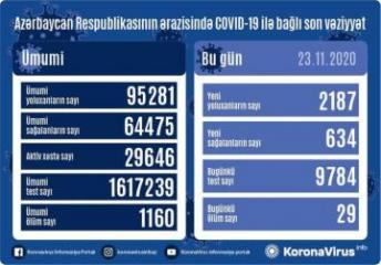 Azərbaycanda koronavirusa 2187 yeni yoluxma qeydə alınıb, 634 nəfər müalicə olunaraq sağalıb, 29 nəfər vəfat edib