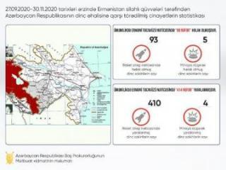Генпрокуратура: В результате армянских атак погибли 98 мирных жителей, 414 ранены