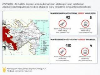 Erməni təxribatı nəticəsində 98 mülki vətəndaş həlak olub, 414 nəfər xəsarət alıb