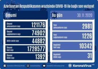 Azərbaycanda koronavirusa 2981 yeni yoluxma qeydə alınıb, 1226 nəfər sağalıb, 31 nəfər vəfat edib
