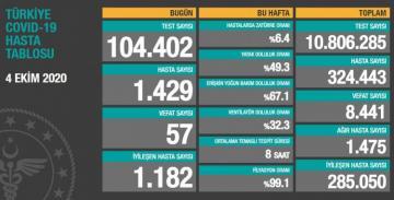 Türkiyədə son sutkada koronavirusdan 57 nəfər ölüb