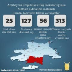 Prosecutor General: 25 civilians killed, 127 injured as a result of Armenian provocations