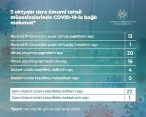 В Азербайджане коронавирусом заразились еще 20 учащихся