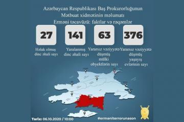 Prosecutor General's Office: 27 civilians killed, 141 injured as a result of Armenian provocations