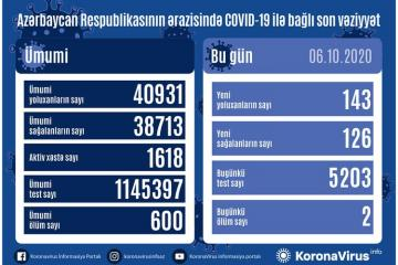 Azerbaijan documents 143 fresh coronavirus cases, 126 recoveries, 2 deaths in the last 24 hours