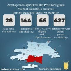 Prosecutor General: 28 civilians killed, 144 injured as a result of Armenian provocations